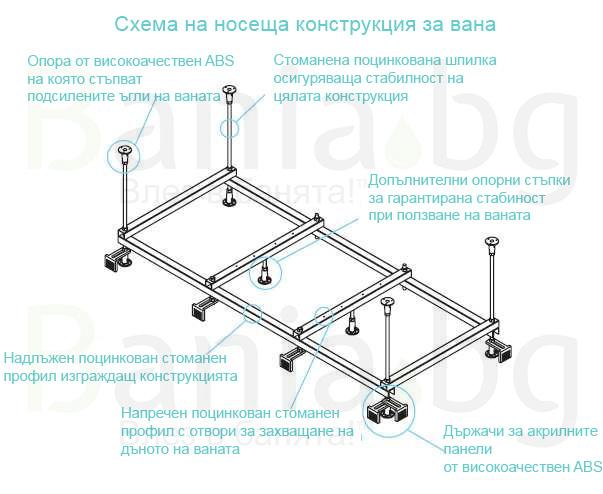 Хидромасажна вана - Важна ли е конструкцията на хидромасажната вана? от Баня.бг - Влез в банята!