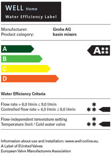 Класификация Water Efficiency Label (WELL)